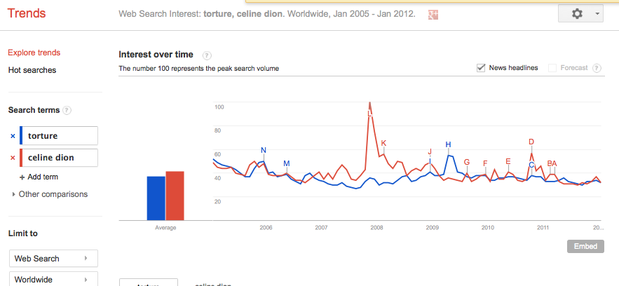 Google Trends Celine Dion and Torture