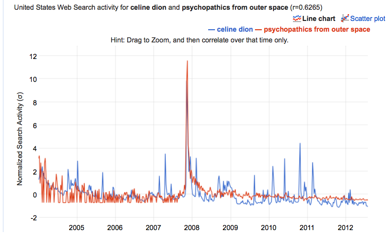 Google Trends Celine Dion and Psychopathics from Outer Space